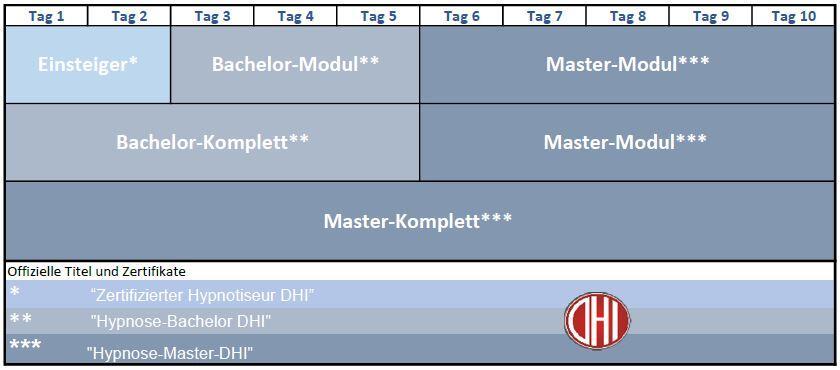 hypnoseausbildung-konzept-modular
